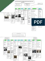Línea de Tiempo de las presidencias en la República Argentina, desde el siglo XX hasta la actualidad