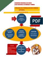 Requisitos Del Proceso de FMI (1)