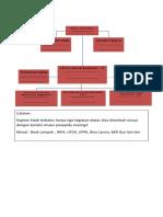 struktur organisasi  posyandu integrasi.docx