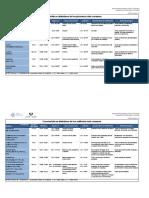 Tablas de propiedades por grupos (1).pdf