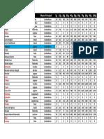 Lista de Alimentos Definitiva - Qtde Macros