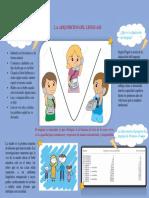 Infograma Sobre La Adquisicion Del Lenguaje en Niños