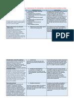 Análisis Comparativo de Las Técnicas e Instrumentos de Reclutamiento y Selección de Personal Estudiados en Clase