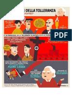 Paradosso Della Tolleranza di Karl Popper