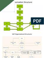 161126905-SAP-Authorization-Organizational-Structures.pptx