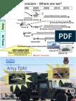 UAV Evolution