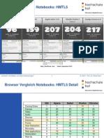 Browser Vergleich