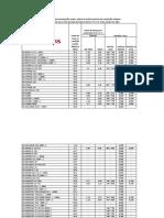 Tabela de Ruídos KIA
