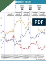 Simpatía Política 1993-2018