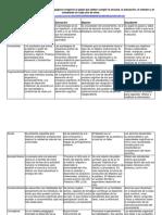 Tabla Comparativa de Los Modelos Pedagógicos Respecto Al Papel Que Deben Cumplir La Escuela