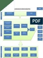 Mapa de Procesos de Un Servicio Farmacéutico