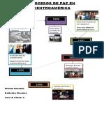Procesos de Paz en Centroamérica