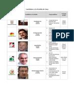 Candidatos a La Alcaldía de Lima