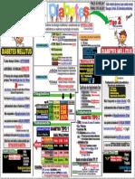 Diatetes Tipo 1 e Tipo 2-PDF