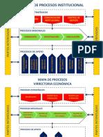 Diagrama Mapas de Procesos de La Organización