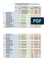 Table of Pay Scales of 4th to 7th CPC