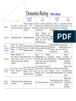 Clinical Dementia Rating - Cdr Hughes