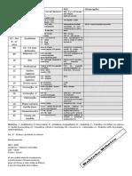 Tabela Pne e Pde