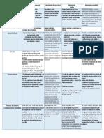 Cuadro Comparativo. Movimientos sociales, políticos y gremiales de 1940- 1970