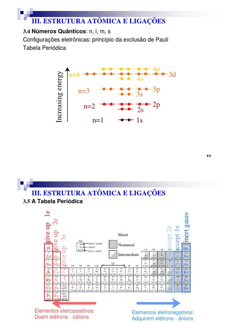 Estrutura Atomica E Ligacao