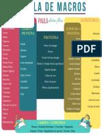 Tabela Macros