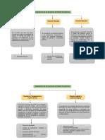 Organigrama de Funciones del Estado Ecuatoriano