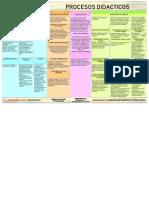 Procesos Didácticos por áreas