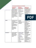 Ciclo de Vida de Desarrollo de Software Tabla
