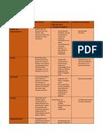 Tabla Fases de Vida Del Desarrollo de Software