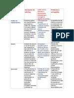 Fases de Ciclo de Vida de Desarrollo de Software