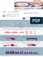 Payment Data Security Infographic