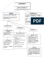 29693426-Contracts-Final-Flow-Chart-1.doc