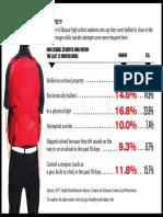 Teen Safety Survey