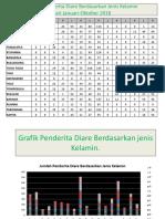 Jumlah Penderita Diare Berdasarkan Jenis Kelamin Dari Januari-Oktober