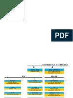 Struktur Puskesmas Ladongi Jaya