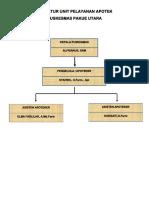 Struktur Apotek