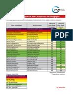 Liste Rouge Régionale Chauves-souris Bourgogne