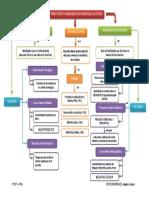 Evaluación de Los Predictores y de Las Habilidades Relacionadas Con El Desarrollo Inicial de La Lectura
