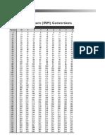 nasm_one_repetition_max_conversion_(irm)_chart-(pdf-34k).pdf
