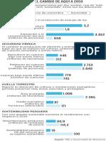 Resultados del informe TNC a 2050