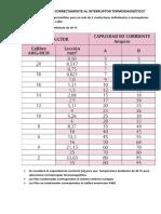 CÓMO SELECCIONAR CORRECTAMENTE AL INTERRUPTOR TERMOMAGNÉTICO.docx