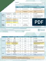 Qld Immunisation Schedule Under 10