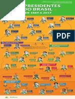 Presidentes Do Brasil-historico