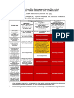 Simplified Overview of the Discharge Provisions of the Revised MARPOL Annex V