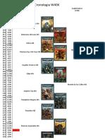 Cronologia w40k