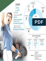 Estadisticas Djokovic