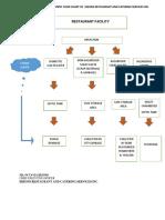 Waste Management Flow Chart