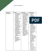 Tabla Comparativa de BD Documento vs BD Relacional