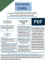 Actividad 1 Evidencia 1 Sistema Financiero Colombiano