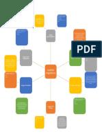 mapa mental familias linguisticas.docx